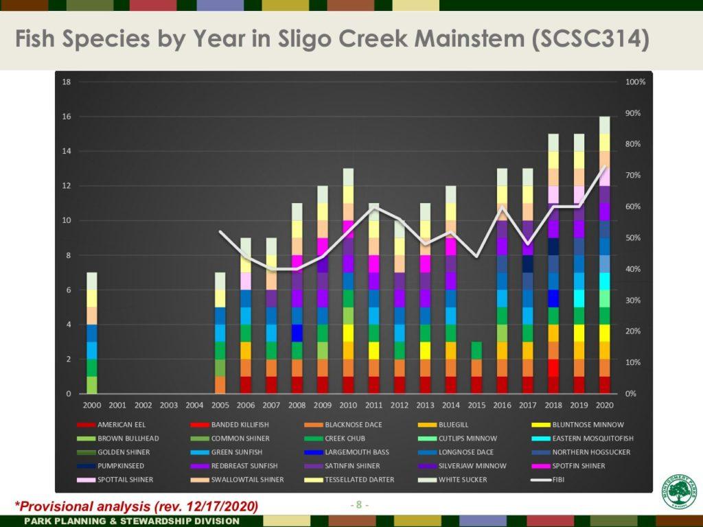 FIsh Species by Year in Sligo Mainstem at SCSC314