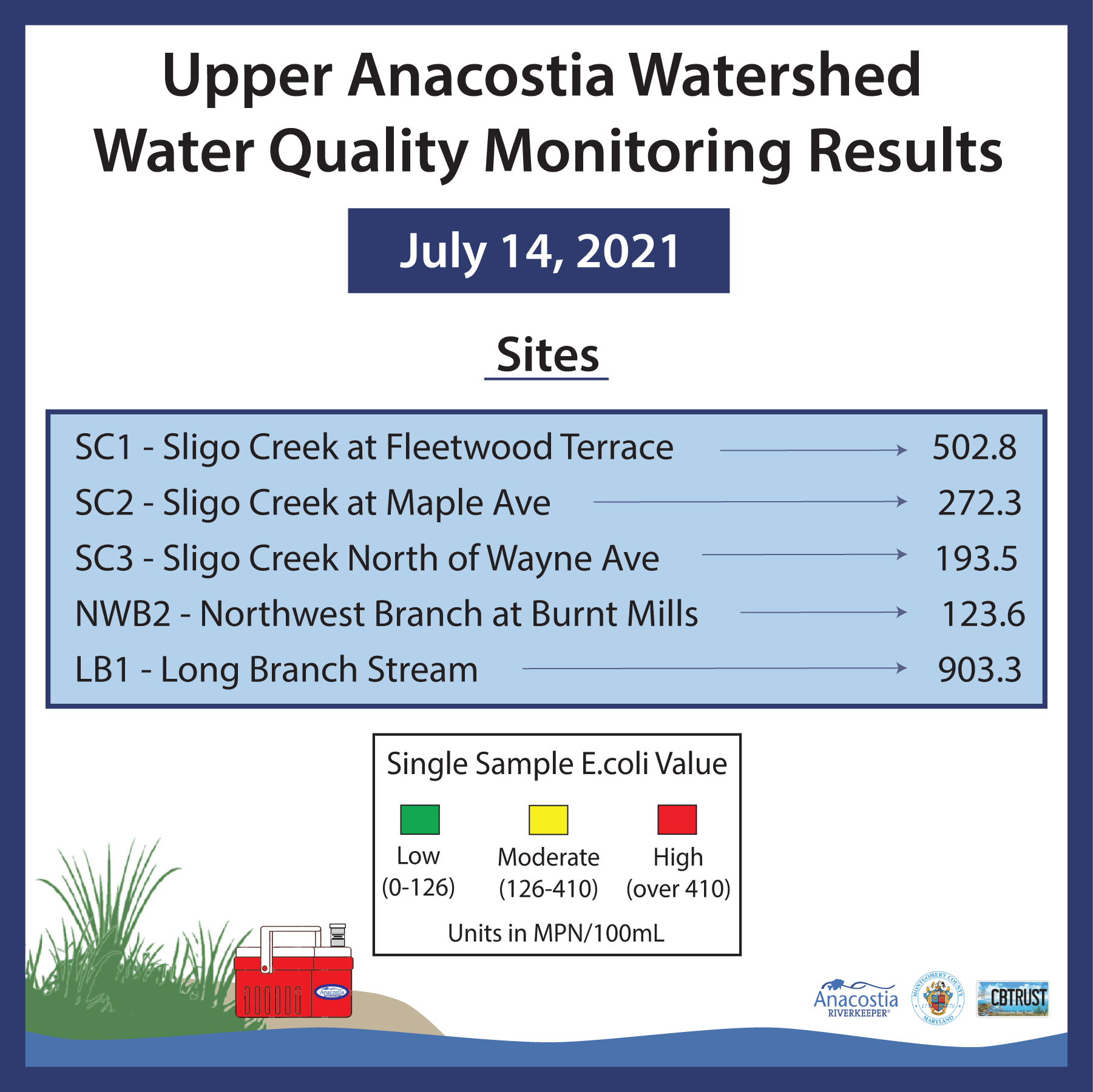 July 14 2021 ARK/FOSC Water Quality Monitoring test results