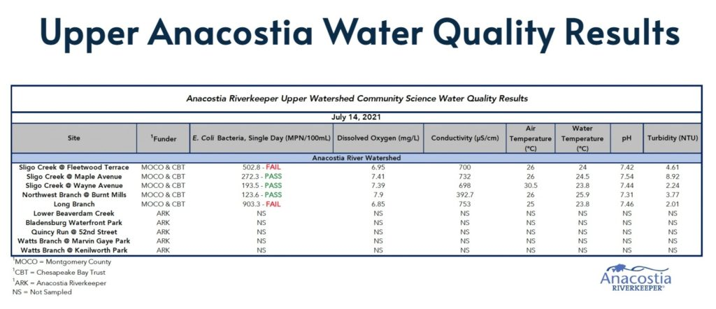 WQ testing results for Sligo watershed July 14, 2021