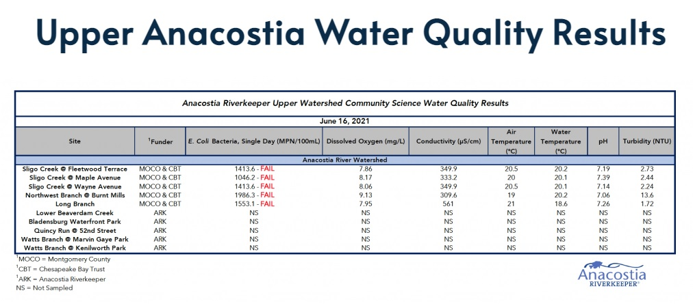 June 16 2021 WQ table for Upper Anacostia Watershed